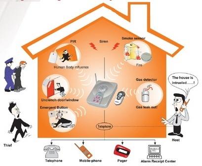 Báo trộm bảo vệ ngôi nhà bạn