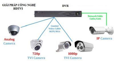 Trải nghiệm mới về giải pháp công nghệ HDTVI trong camera quan sát