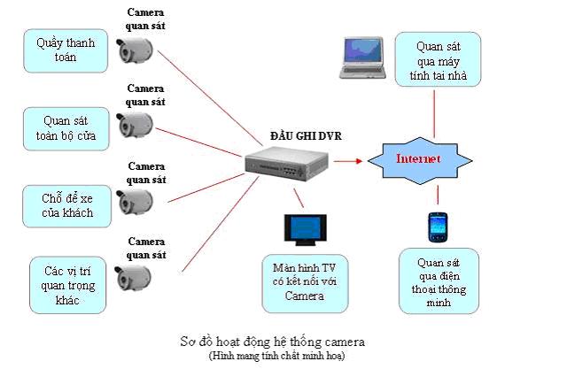 Kết quả hình ảnh cho Mô hình Hệ thống camera sử dụng cáp quang